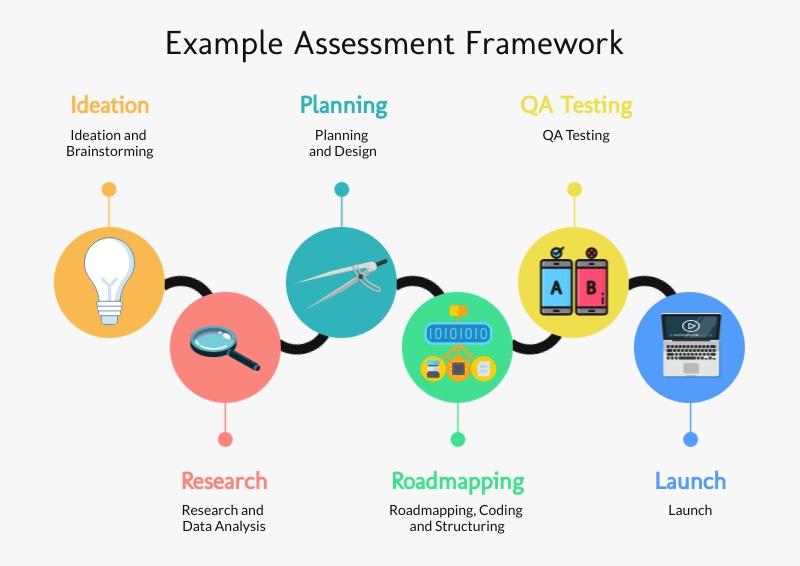 Example Assessment Framework