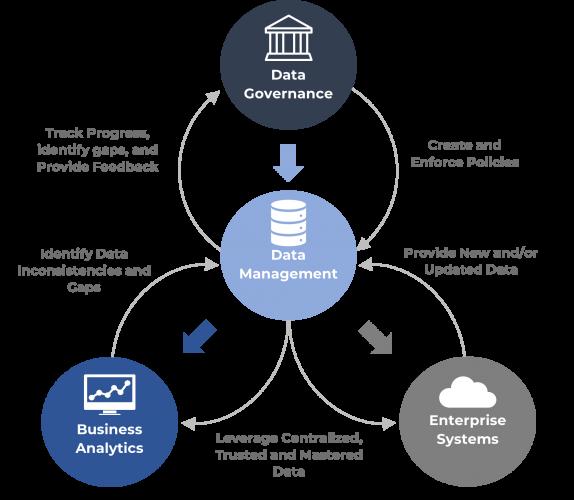 Data Mgmt. Framework