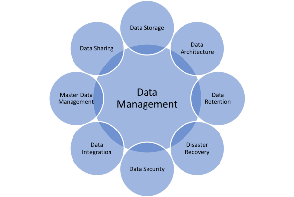 Data Management Overview